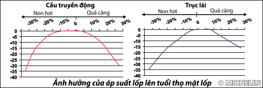 Áp suất lốp xe - những điều cần lưu ý, thế giới lốp, the gioi lop, lốp xe, lop xe, lốp xe ô tô, lop xe o to, giá lốp, gia lop, bán lốp, ban lop